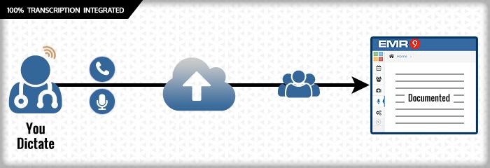 Seamless Integration of Transcription Service